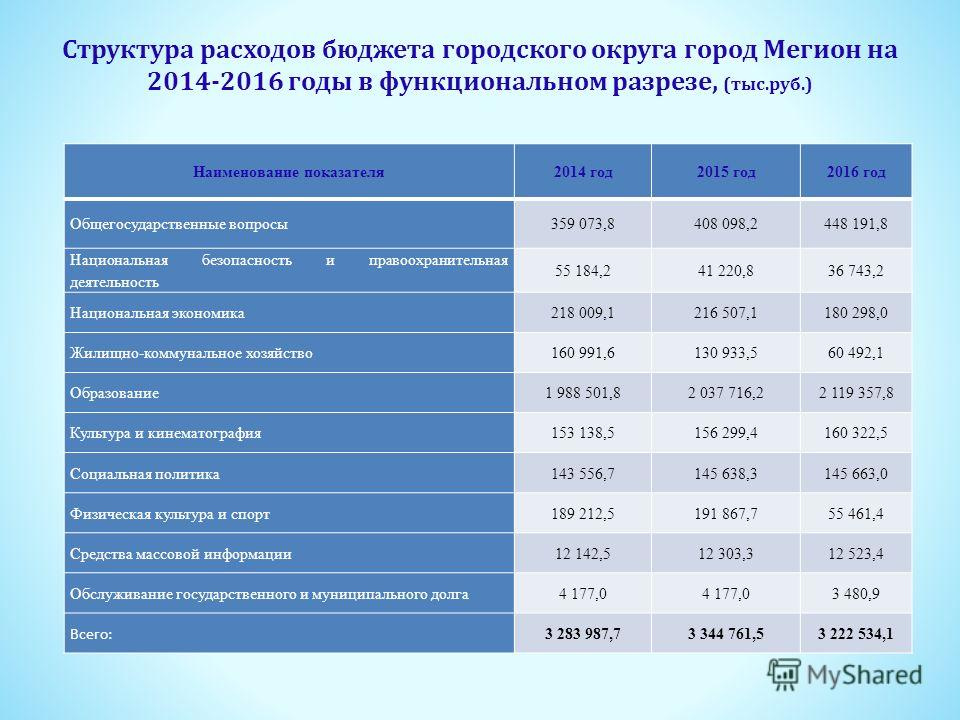 Структура расходов бюджета городского округа город Мегион на 2014-2016 годы в функциональном разрезе, (тыс.руб.) Наименование показателя 2014 год 2015 год 2016 год Общегосударственные вопросы359 073,8408 098,2448 191,8 Национальная безопасность и пра