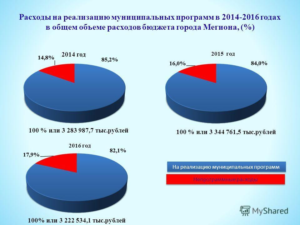 Расходы на реализацию муниципальных программ в 2014-2016 годах в общем объеме расходов бюджета города Мегиона, (%) 2014 год 2015 год На реализацию муниципальных программ Непрограммные расходы 100 % или 3 283 987,7 тыс.рублей 100 % или 3 344 761,5 тыс