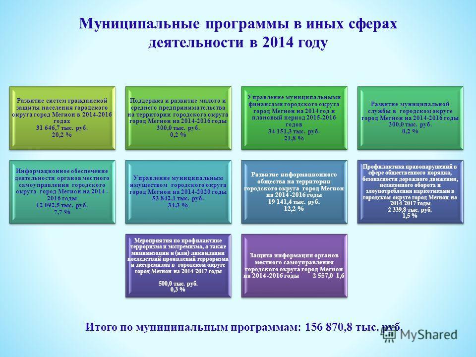 Муниципальные программы в иных сферах деятельности в 2014 году Развитие систем гражданской защиты населения городского округа город Мегион в 2014-2016 годах 31 646,7 тыс. руб. 20,2 % Поддержка и развитие малого и среднего предпринимательства на терри