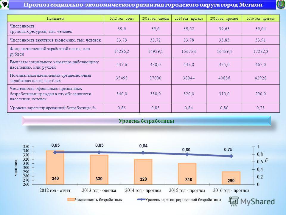Прогноз социально-экономического развития городского округа город Мегион Показатели2012 год - отчет2013 год - оценка2014 год - прогноз2015 год - прогноз2016 год - прогноз Численность трудовых ресурсов, тыс. человек 39,6 39,6239,6339,64 Численность за