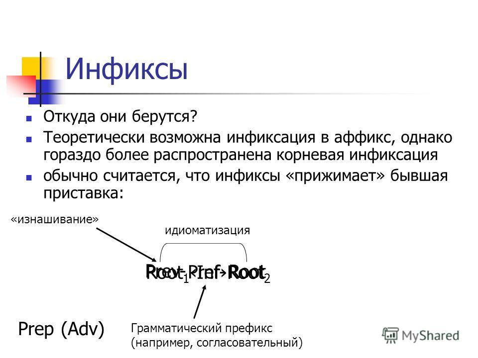 Инфиксы Откуда они берутся? Теоретически возможна инфиксация в аффикс, однако гораздо более распространена корневая инфиксация обычно считается, что инфиксы «прижимает» бывшая приставка: Root Pref- Prep (Adv) идиоматизация Root 1InfRoot 2 Prev- Грамм
