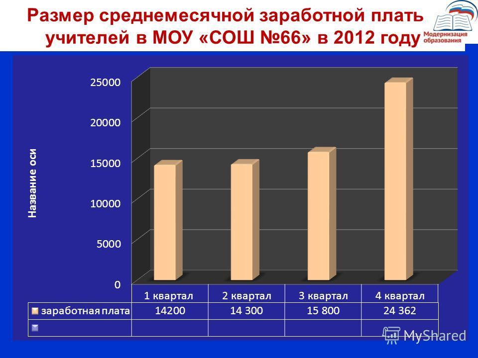 Размер среднемесячной заработной платы учителей в МОУ «СОШ 66» в 2012 году