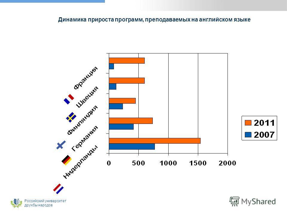 Российский университет дружбы народов Динамика прироста программ, преподаваемых на английском языке