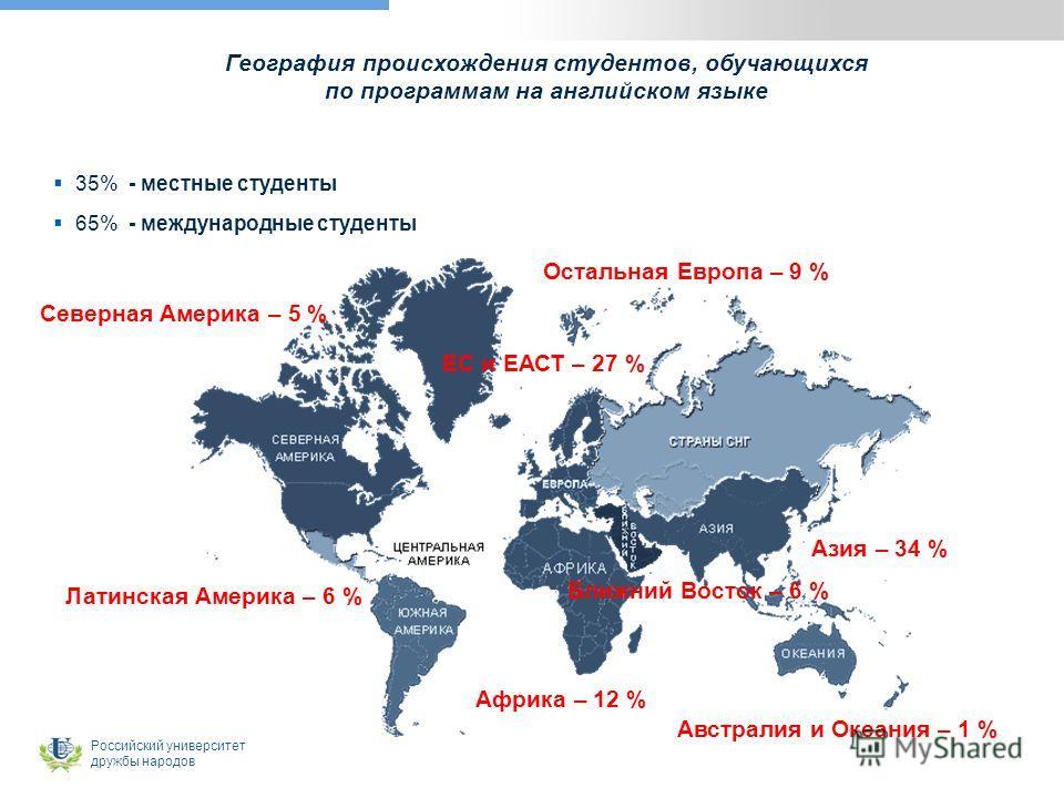 Российский университет дружбы народов География происхождения студентов, обучающихся по программам на английском языке 35% - местные студенты 65% - международные студенты Азия – 34 % Ближний Восток – 6 % Африка – 12 % Австралия и Океания – 1 % Северн