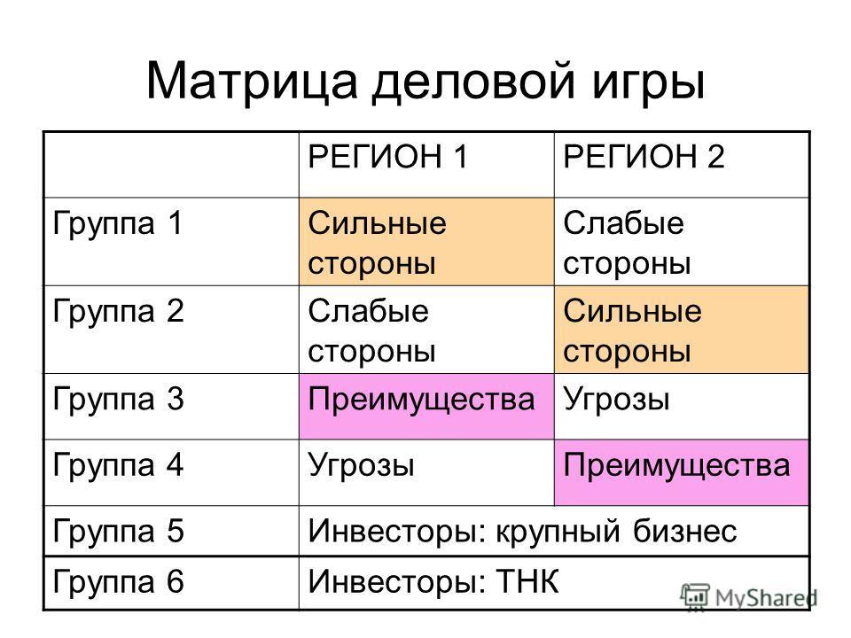 Матрица деловой игры РЕГИОН 1РЕГИОН 2 Группа 1Сильные стороны Слабые стороны Группа 2Слабые стороны Сильные стороны Группа 3ПреимуществаУгрозы Группа 4УгрозыПреимущества Группа 5Инвесторы: крупный бизнес Группа 6Инвесторы: ТНК