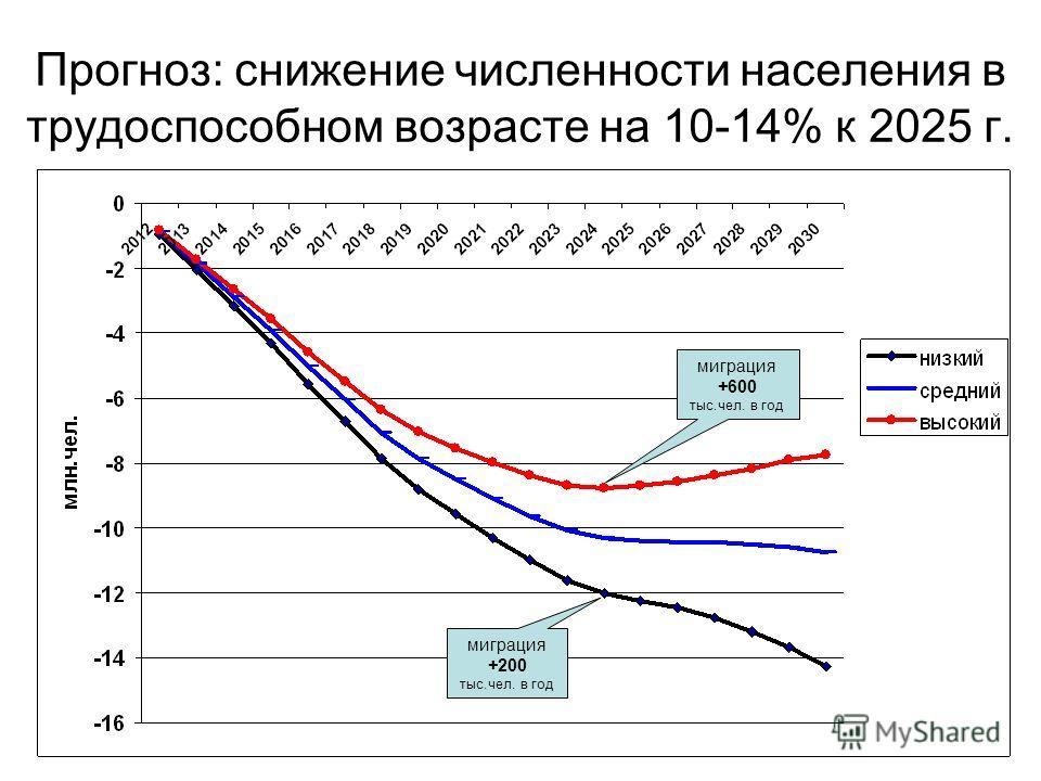 Прогноз: снижение численности населения в трудоспособном возрасте на 10-14% к 2025 г. миграция +200 тыс.чел. в год миграция +600 тыс.чел. в год