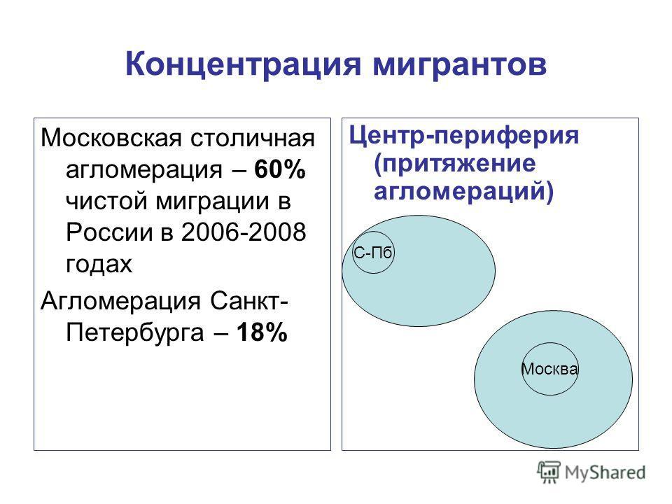 Концентрация мигрантов Московская столичная агломерация – 60% чистой миграции в России в 2006-2008 годах Агломерация Санкт- Петербурга – 18% Центр-периферия (притяжение агломераций) С-Пб Москва