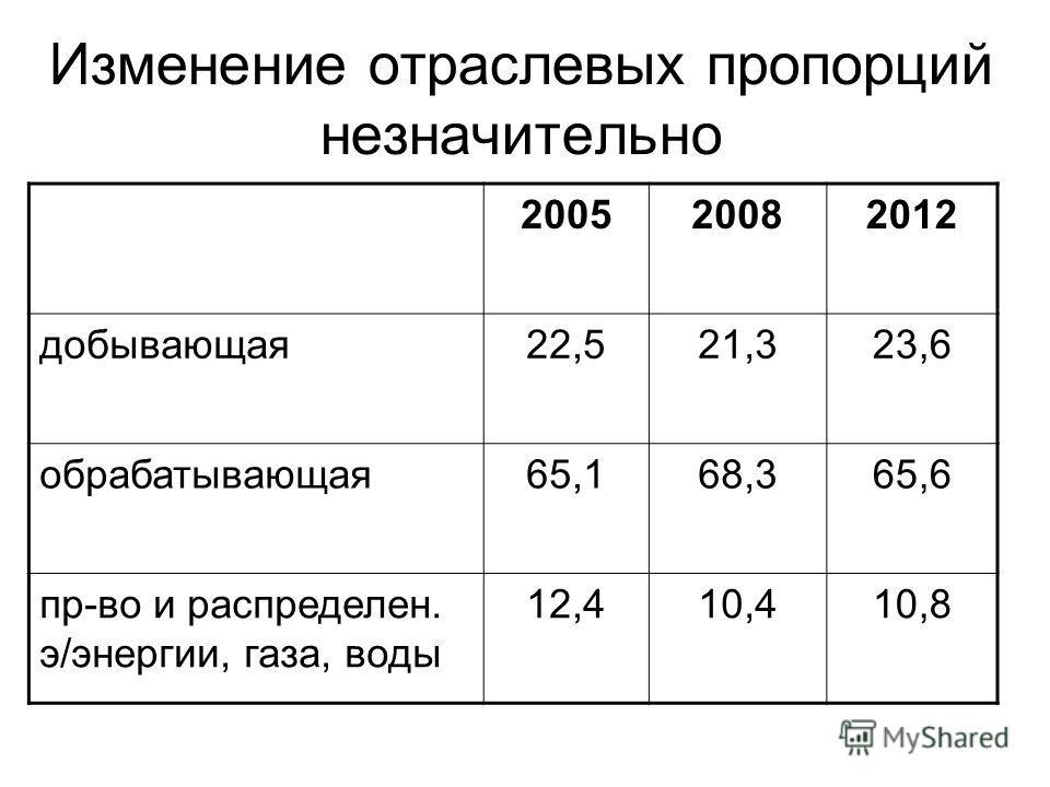 Изменение отраслевых пропорций незначительно 200520082012 добывающая22,521,323,6 обрабатывающая65,168,365,6 пр-во и распределен. э/энергии, газа, воды 12,410,410,8