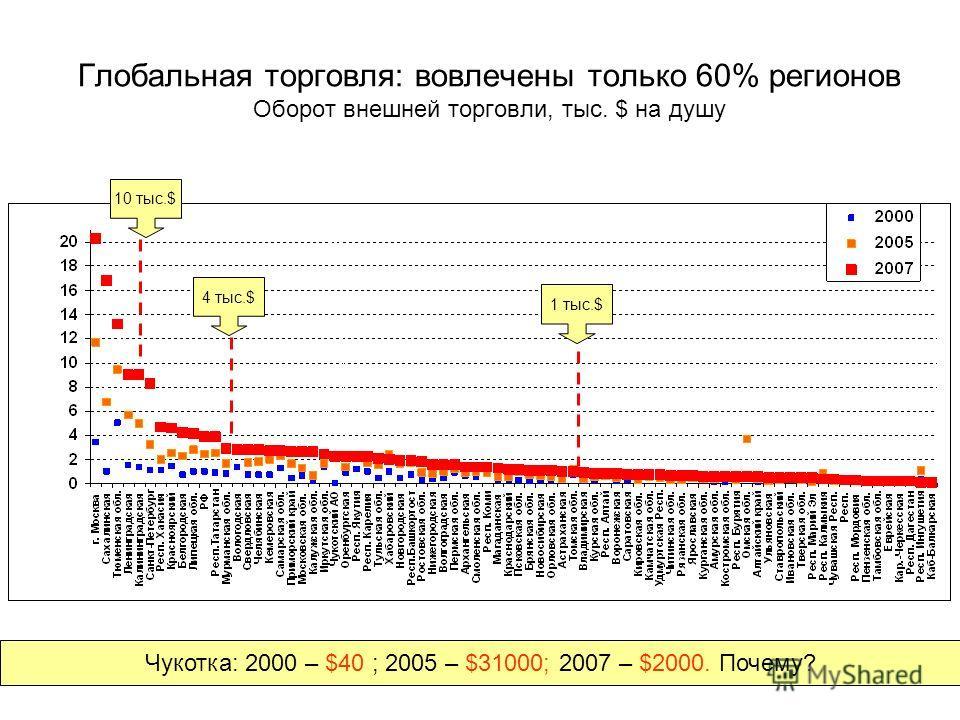 Глобальная торговля: вовлечены только 60% регионов Оборот внешней торговли, тыс. $ на душу 1 тыс.$ 4 тыс.$ 10 тыс.$ Чукотка: 2000 – $40 ; 2005 – $31000; 2007 – $2000. Почему?
