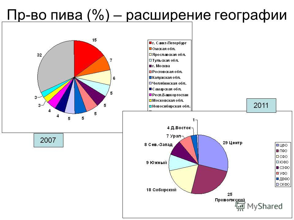 Пр-во пива (%) – расширение географии 2007 2011