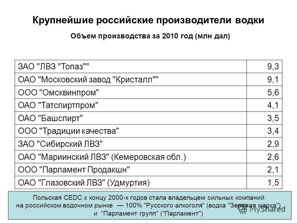 Крупнейшие российские производители водки Объем производства за 2010 год (млн дал) ЗАО