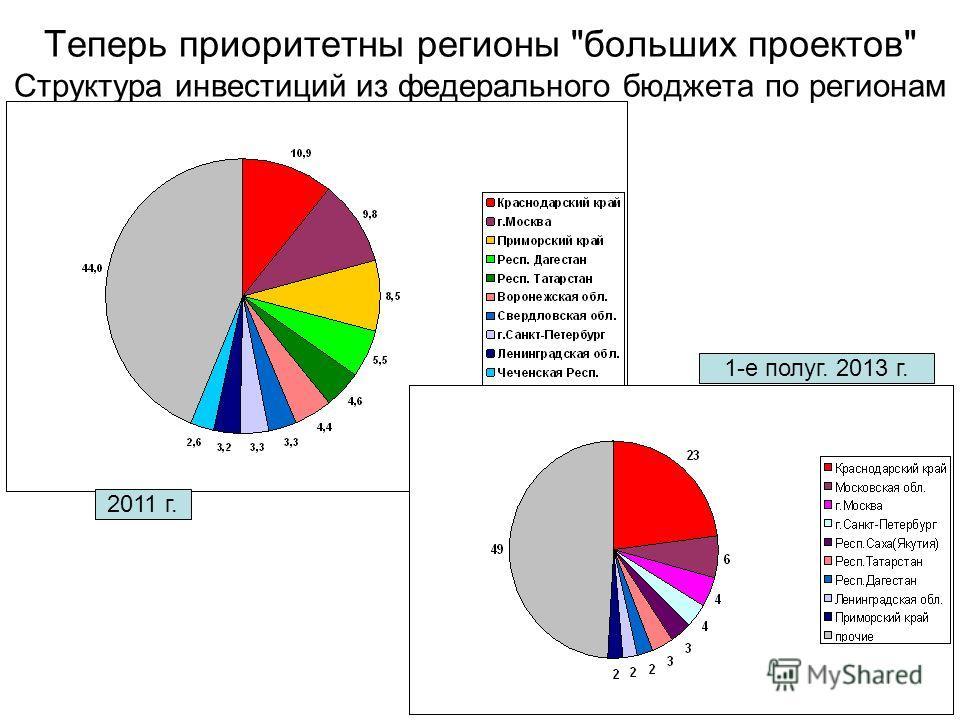 Теперь приоритетны регионы больших проектов Структура инвестиций из федерального бюджета по регионам 2011 г. 1-е полуг. 2013 г.