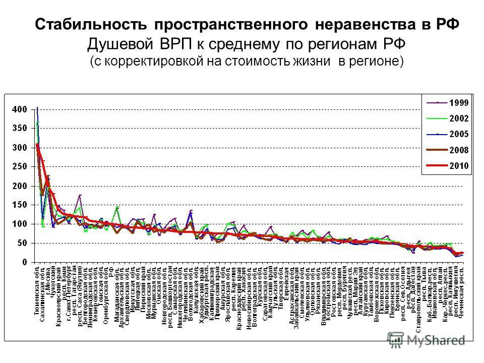 Стабильность пространственного неравенства в РФ Душевой ВРП к среднему по регионам РФ (с корректировкой на стоимость жизни в регионе)