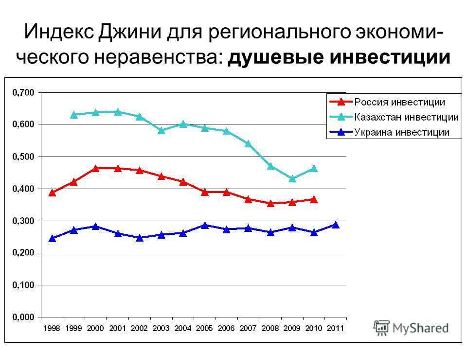 Индекс Джини для регионального экономи- ческого неравенства: душевые инвестиции