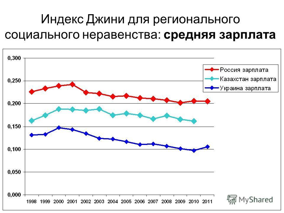Индекс Джини для регионального социального неравенства: средняя зарплата