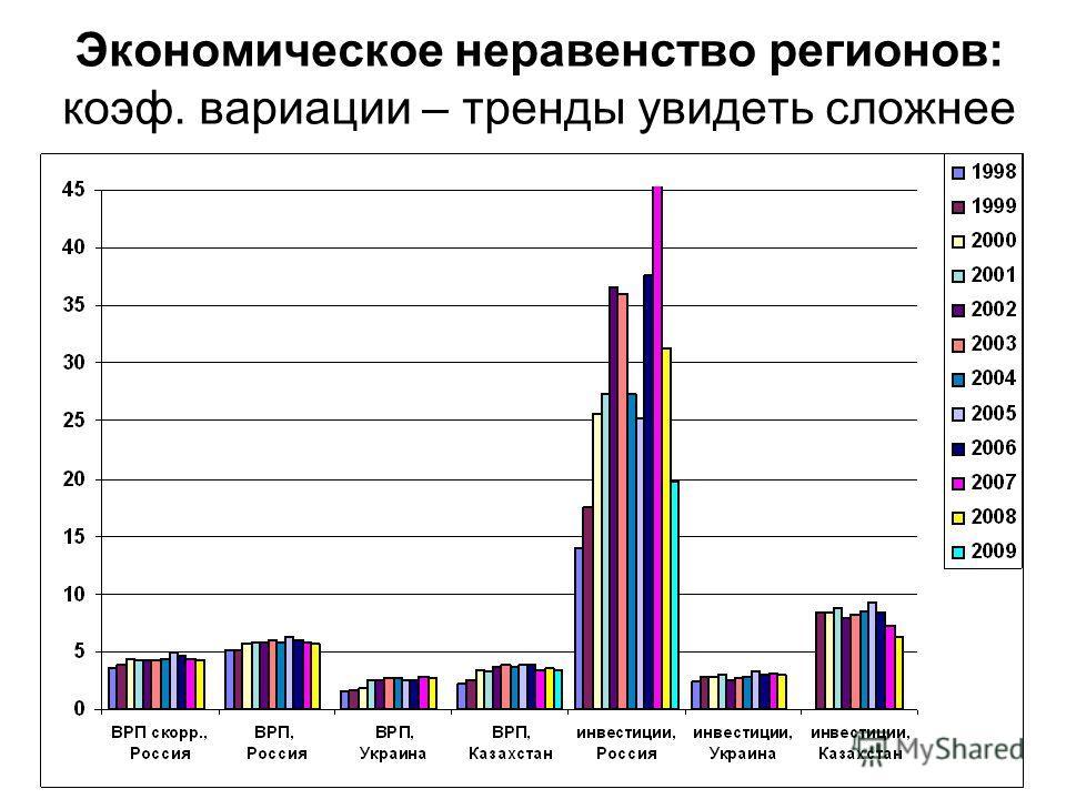 Экономическое неравенство регионов: коэф. вариации – тренды увидеть сложнее