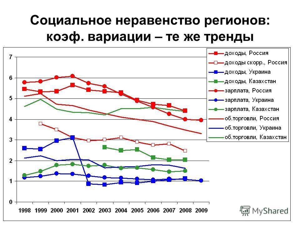 Социальное неравенство регионов: коэф. вариации – те же тренды