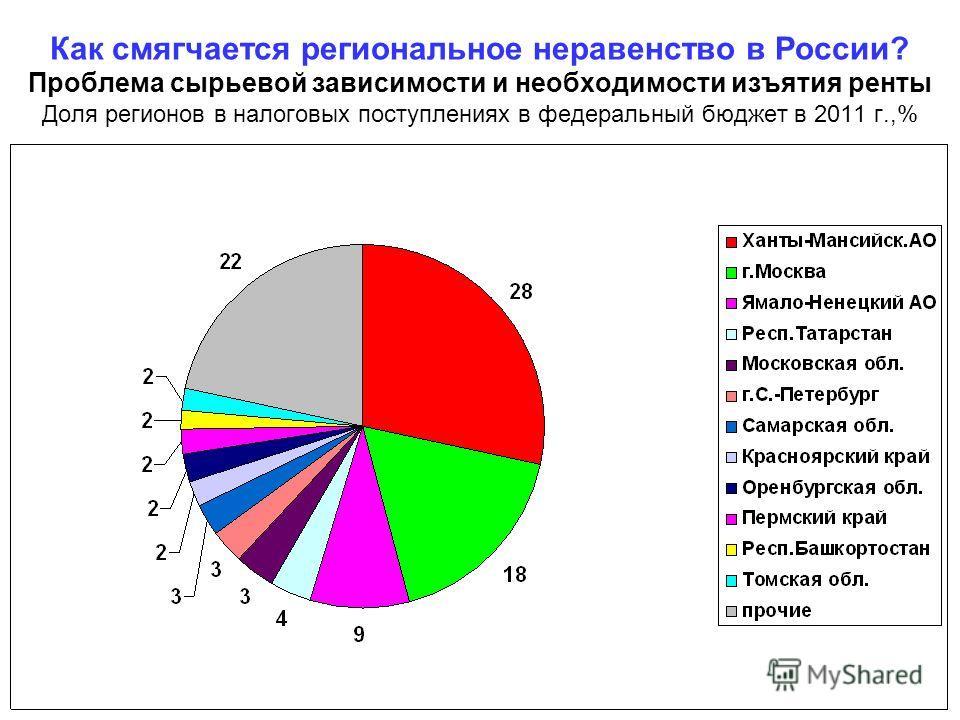 Как смягчается региональное неравенство в России? Проблема сырьевой зависимости и необходимости изъятия ренты Доля регионов в налоговых поступлениях в федеральный бюджет в 2011 г.,%