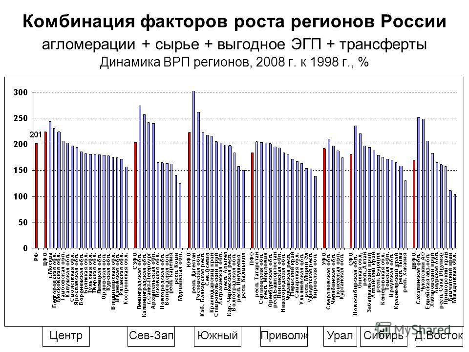 Комбинация факторов роста регионов России агломерации + сырье + выгодное ЭГП + трансферты Динамика ВРП регионов, 2008 г. к 1998 г., % ЦентрСев-ЗапПриволжЮжныйУралСибирьД.Восток