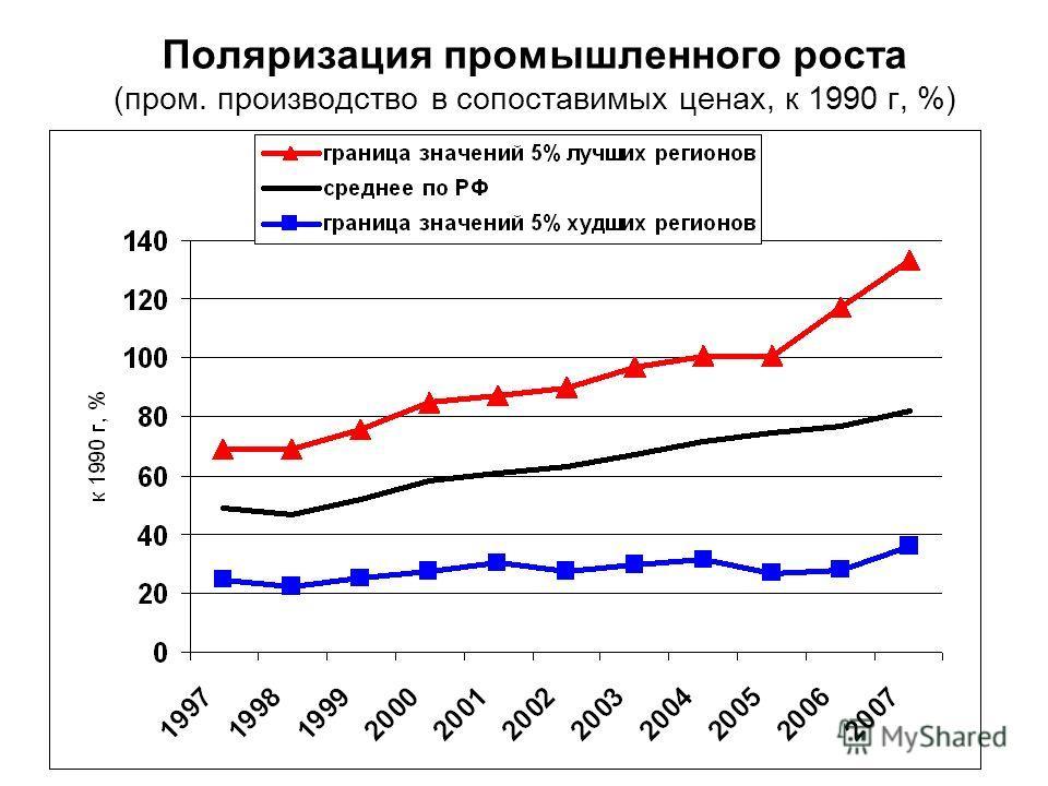 Поляризация промышленного роста (пром. производство в сопоставимых ценах, к 1990 г, %)