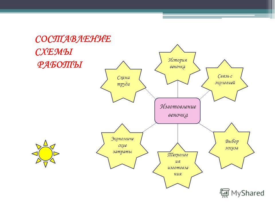 ЦЕЛИ: 1.Усовершенствование своих возможностей в области проектной деятельности 2.Разработка и выполнение творческого проекта