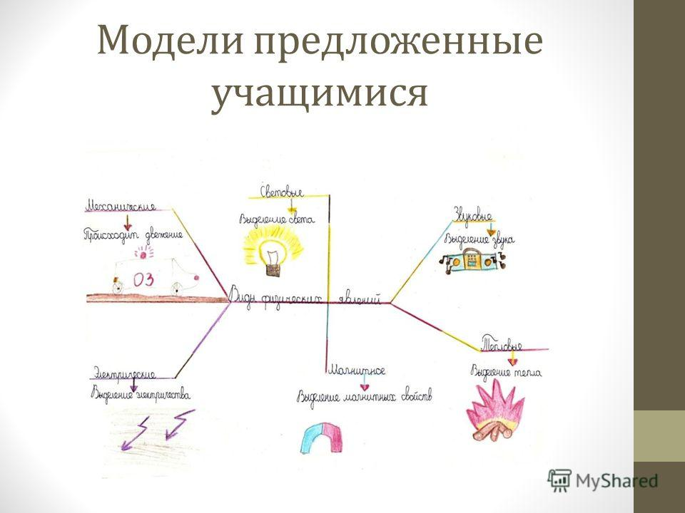 Модели предложенные учащимися