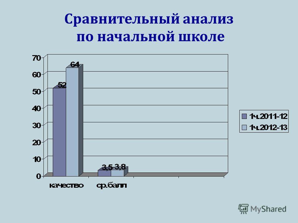 Сравнительный анализ по начальной школе