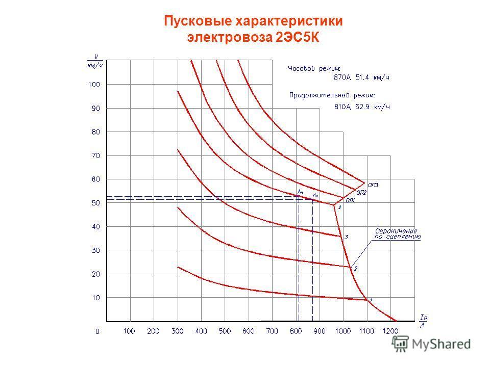 Пусковые характеристики электровоза 2ЭС5К