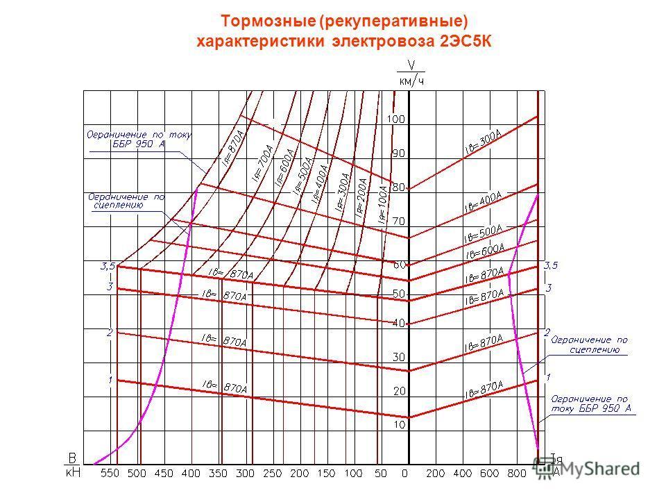 Тормозные (рекуперативные) характеристики электровоза 2ЭС5К