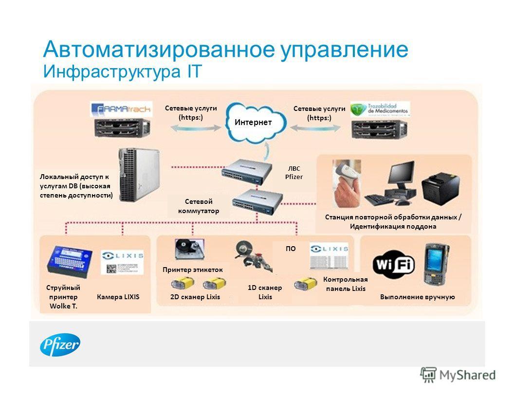 Автоматизированное управление Инфраструктура IT Интернет Сетевые услуги (https:) Сетевые услуги (https:) Локальный доступ к услугам DB (высокая степень доступности) Сетевой коммутатор ЛВС Pfizer Станция повторной обработки данных / Идентификация подд