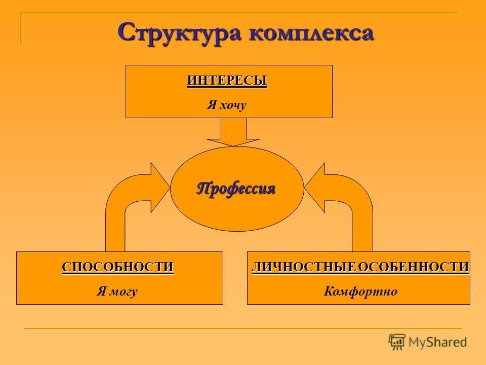 Структура комплекса Профессия ИНТЕРЕСЫ Я хочу СПОСОБНОСТИ Я могу ЛИЧНОСТНЫЕ ОСОБЕННОСТИ Комфортно