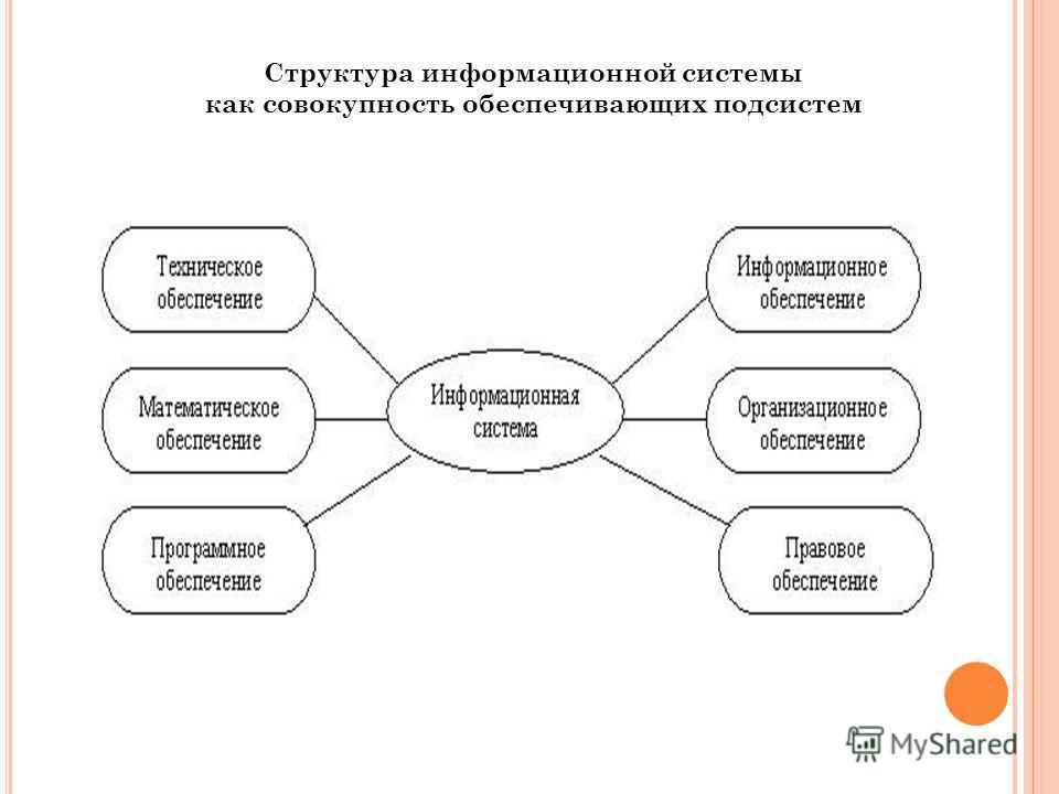 Структура информационной системы как совокупность обеспечивающих подсистем