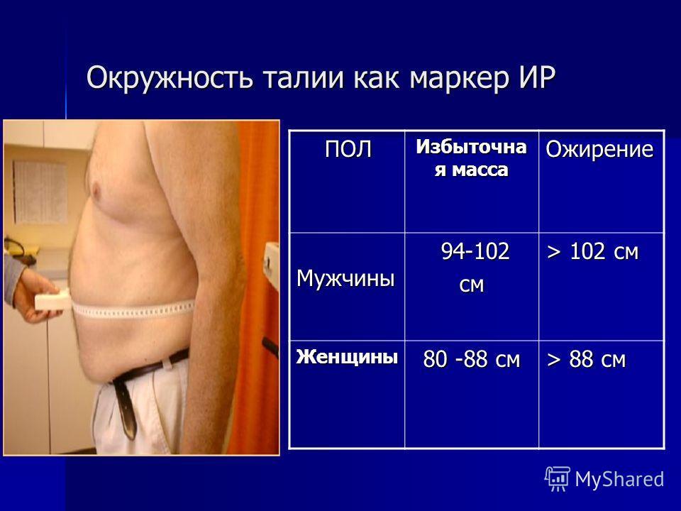 Окружность талии как маркер ИР ПОЛ ПОЛ Избыточна я масса Ожирение Мужчины Мужчины 94-102 94-102см > 102 см Женщины 80 -88 см > 88 см