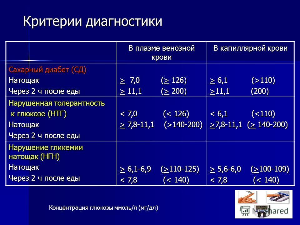 Критерии диагностики В плазме венозной крови В капиллярной крови Сахарный диабет (СД) Натощак Через 2 ч после еды > 7,0 (> 126) > 11,1 (> 200) > 6,1 (>110) >11,1 (200) Нарушенная толерантность к глюкозе (НТГ) к глюкозе (НТГ)Натощак Через 2 ч после ед