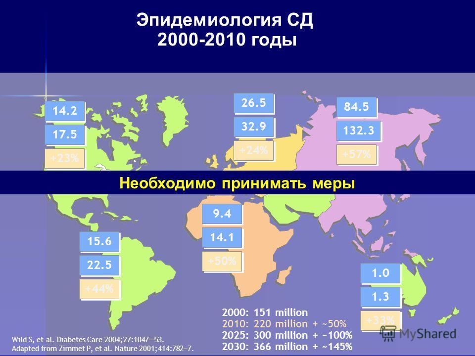 Эпидемиология СД 2000-2010 годы Wild S, et al. Diabetes Care 2004;27:104753. Adapted from Zimmet P, et al. Nature 2001;414:782 7. 14.2 17.5 +23% 15.6 22.5 +44% 9.4 14.1 +50% 26.5 32.9 +24% 84.5 132.3 +57% 1.0 1.3 +33% 2000: 151 million 2010: 220 mill