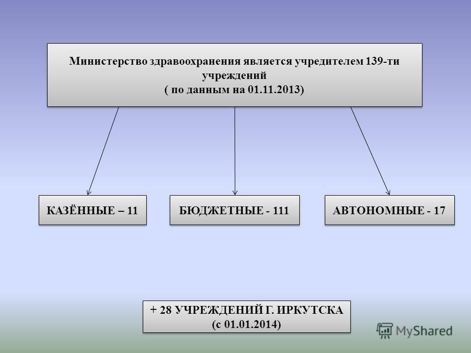 Министерство здравоохранения является учредителем 139-ти учреждений ( по данным на 01.11.2013) Министерство здравоохранения является учредителем 139-ти учреждений ( по данным на 01.11.2013) КАЗЁННЫЕ – 11 БЮДЖЕТНЫЕ - 111 АВТОНОМНЫЕ - 17 + 28 УЧРЕЖДЕНИ