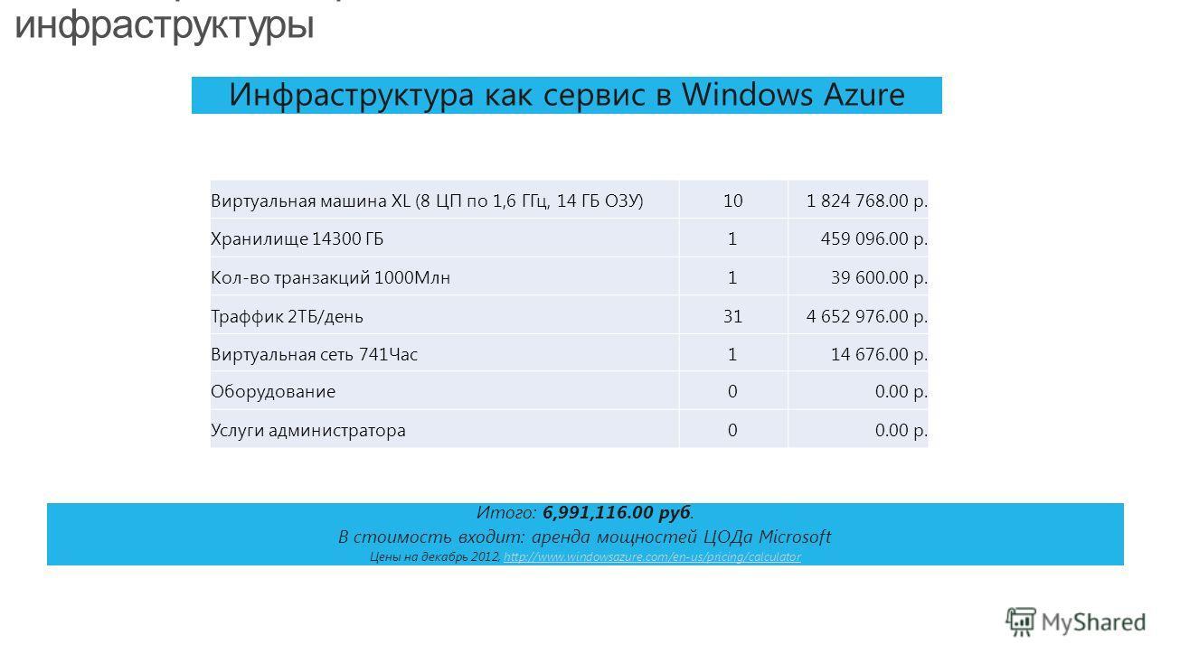 Типовой расчет: сравнение локальной и облачной инфраструктуры Инфраструктура как сервис в Windows Azure Итого: 6,991,116.00 руб. В стоимость входит: аренда мощностей ЦОДа Microsoft Цены на декабрь 2012, http://www.windowsazure.com/en-us/pricing/calcu