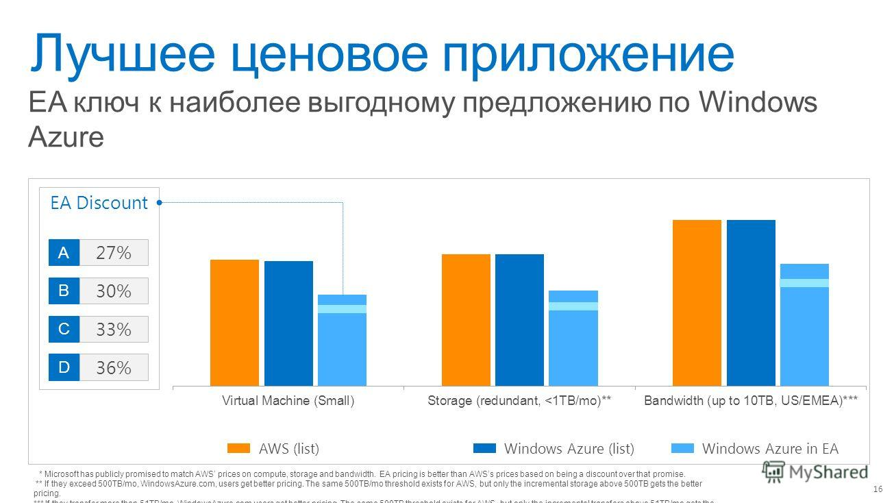 Лучшее ценовое приложение 16 EA ключ к наиболее выгодному предложению по Windows Azure AWS (list)Windows Azure (list)Windows Azure in EA EA Discount 30% B 33% C 36% D 27% A * Microsoft has publicly promised to match AWS prices on compute, storage and