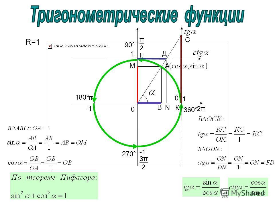 0 π2π2 π 3π 2 0 R=1 A B 2π2π C К М N Д F 1 1 90° 180° 270° 360°