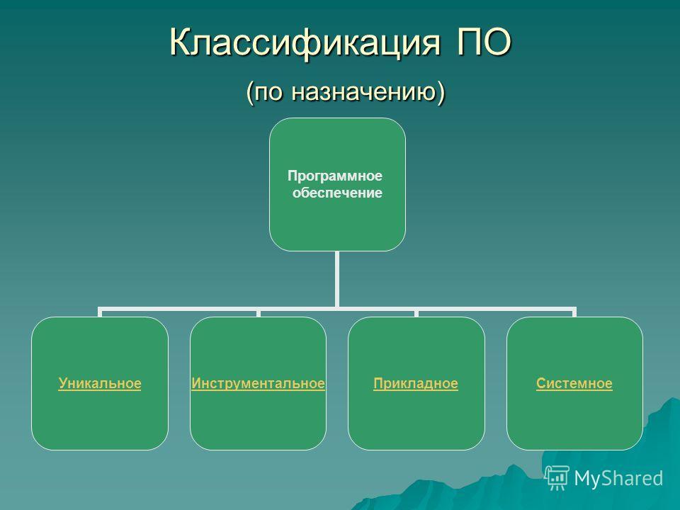 Классификация ПО (по назначению) Программное обеспечение УникальноеИнструментальноеПрикладноеСистемное