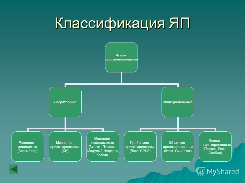 Классификация ЯП Языки программирования Операторные Машинно - зависимые (Ассемблер) Машинно - ориентированные (СИ) Машинно- независимые (Бейсик, Паскаль, Модула-2, Фортран, Кобол) Функциональные Проблемно- ориентированные (Лого, GPSS) Объектно - орие