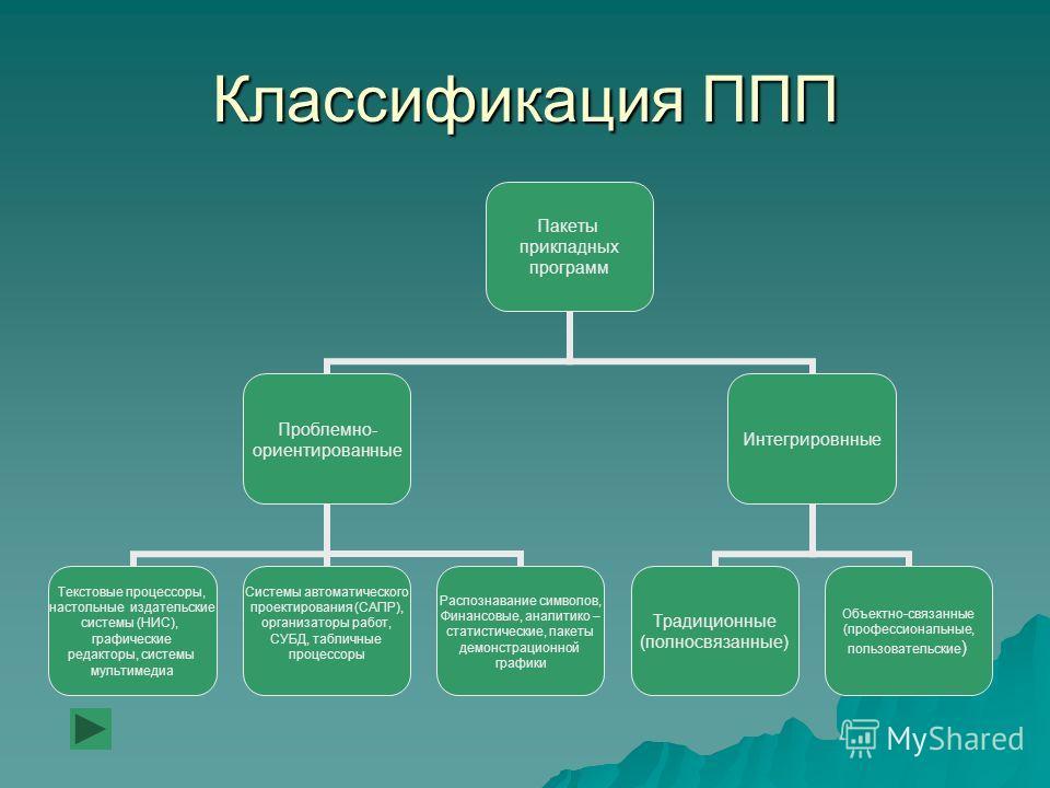 Схема классификации графических редакторов