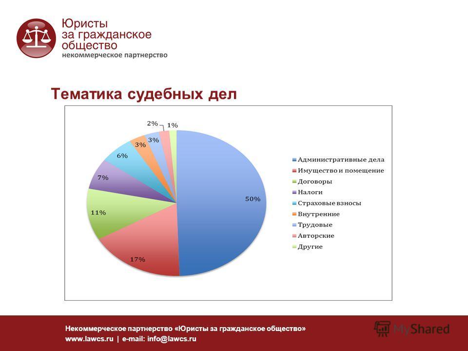 Тематика судебных дел Некоммерческое партнерство «Юристы за гражданское общество» www.lawcs.ru | e-mail: info@lawcs.ru