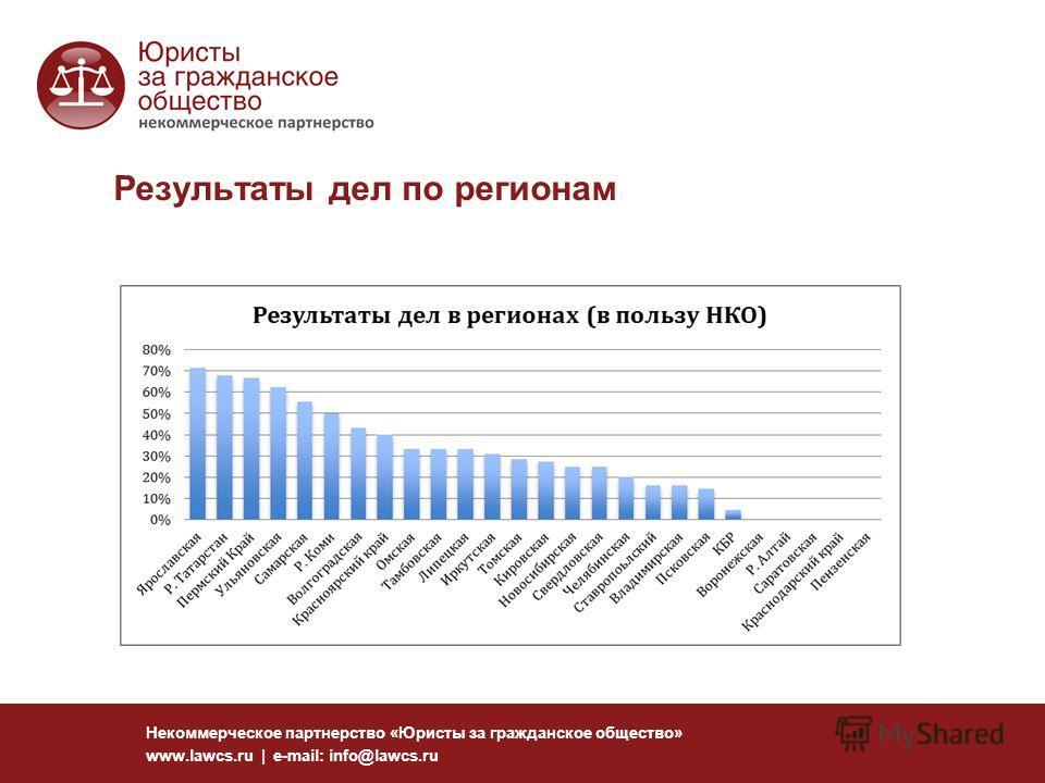 Результаты дел по регионам Некоммерческое партнерство «Юристы за гражданское общество» www.lawcs.ru | e-mail: info@lawcs.ru