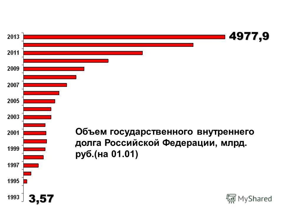Объем государственного внутреннего долга Российской Федерации, млрд. руб.(на 01.01)3,57 4977,9