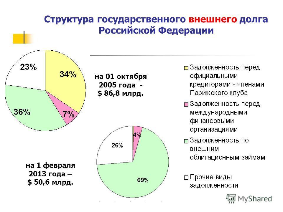 Структура государственного внешнего долга Российской Федерации на 1 февраля 2013 года – $ 50,6 млрд. на 01 октября 2005 года - $ 86,8 млрд.