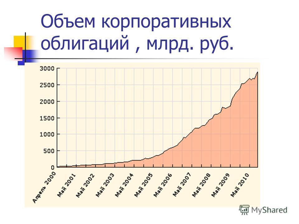 Объем корпоративных облигаций, млрд. руб.
