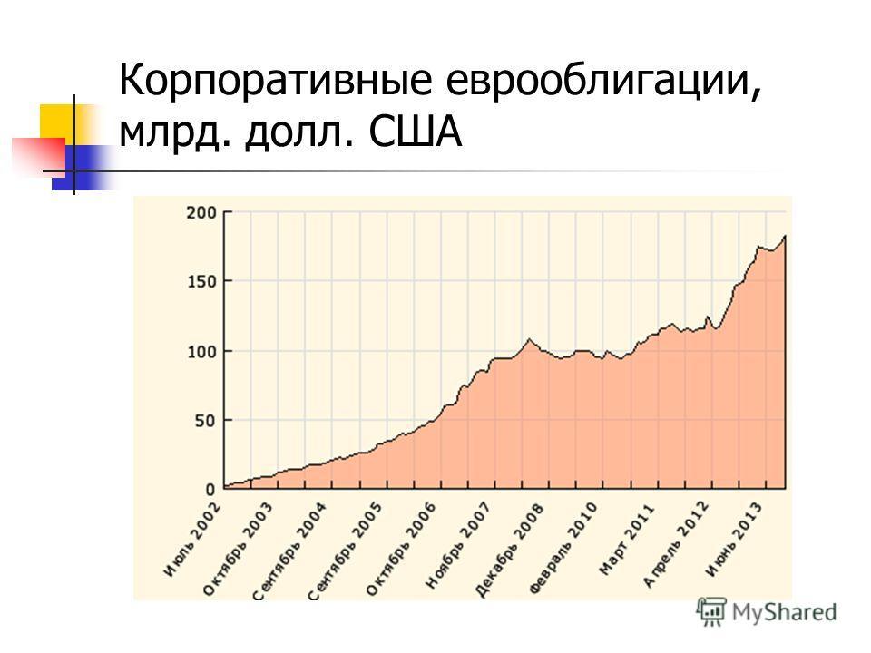 Корпоративные еврооблигации, млрд. долл. США