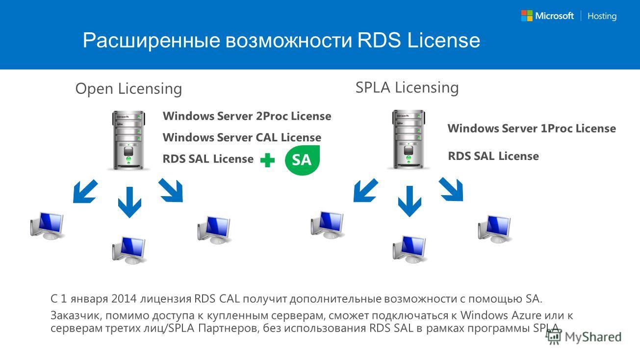 Расширенные возможности RDS License