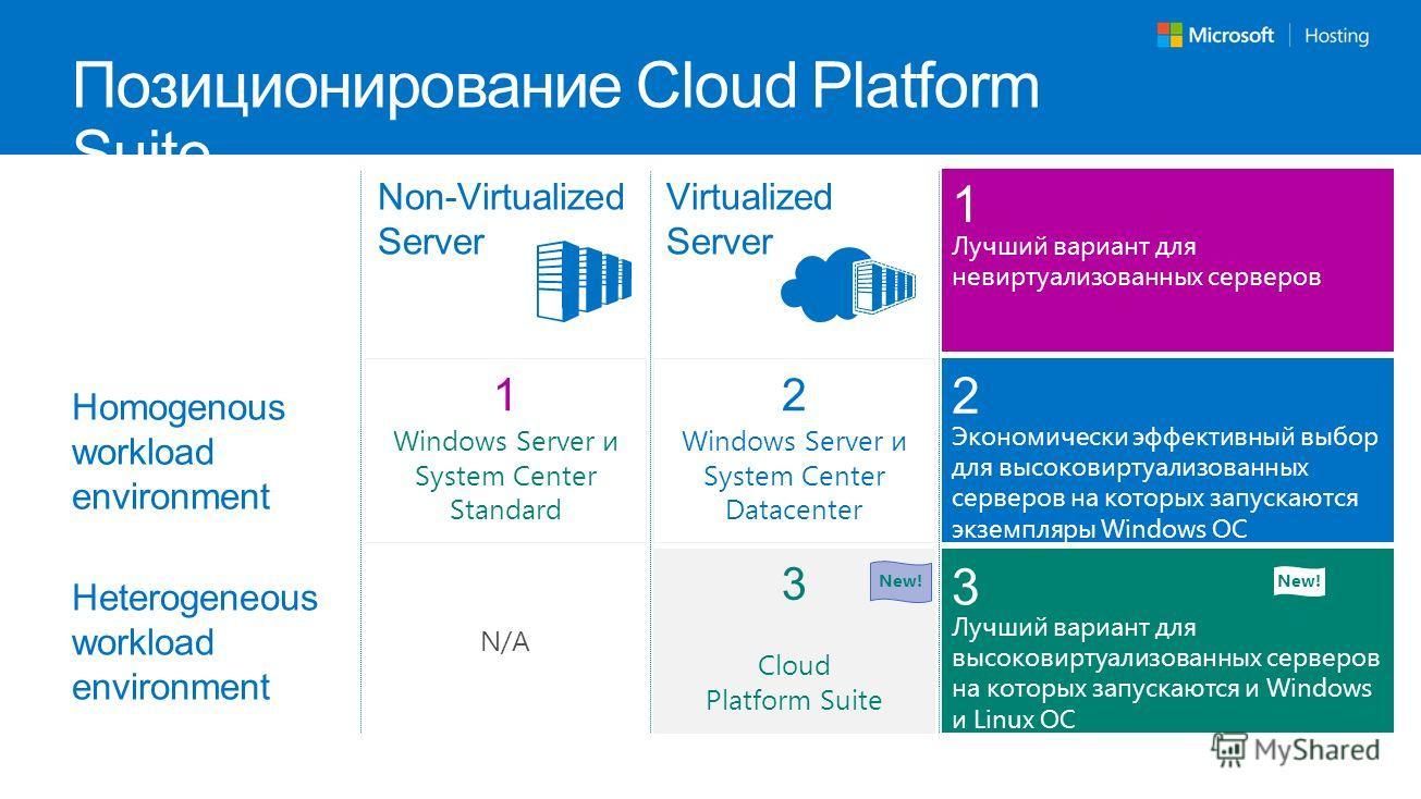 Позиционирование Cloud Platform Suite Virtualized Server Non-Virtualized Server Homogenous workload environment Heterogeneous workload environment 1 Экономически эффективный выбор для высоковиртуализованных серверов на которых запускаются экземпляры